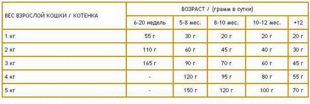 таблица веса регдолл