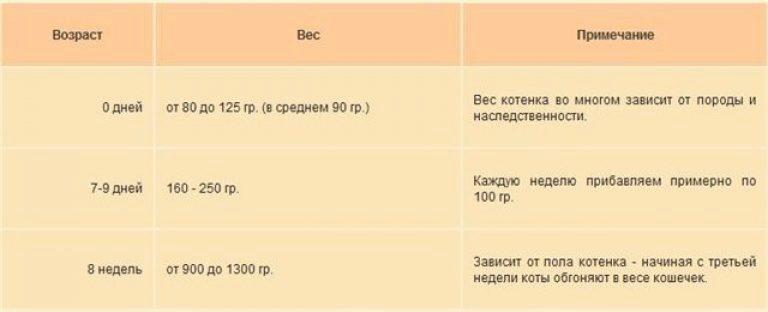 сколько грамм в сутки должен прибавлять новорожденный шпиц область, Сергиево-Посадский р-н